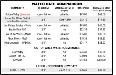 Above, this chart illustrates the costs for water throughout all the Frazier Mountain Communities, with three others in the Tehachapi Mountains section of eastern and northern Kern County.As you see, the $12.10 paid by LCWD customers is strikingly low in comparison to the prevailing cost in the area, which hover between $30-$45. The $118 per month figure paid by Kernville residents is charged by the for-profit California Water Services Company. Karin Willson of LCWD compiled these figures to show direct comparisons in rates (NOTE: An error was made in Willson's original chart printed in April 29 issue of The Mountain Enterprise. The correction is been made here ).