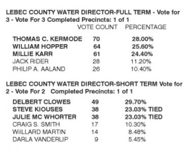 Lebec County Water District Votes Are In--There's a Tie