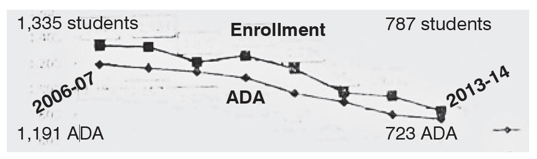 These trend lines were shown to ETUSD trustees by Steve Mattern, director of district financial services for the Kern County Superintendent of Schools office. It shows declining enrollment from 2006-07 to 2013-14, with the ADA (average daily attendance) lower. The ADA is what the state uses to allocate payments to the schools for educating students. Click on the image to enlarge.