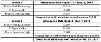 Chart shows school district revenue lost due to absences during only two months. [chart by The Mountain Enterprise]