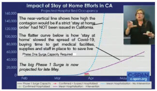 [State of California projection of number of hospital beds needed in the coming months.]